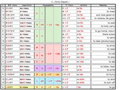 Learn Japanese: Katakana Chart by misshoneyvanity.deviantart.com ...