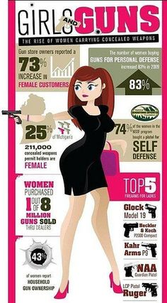 SOCIAL POLITICS...WOMEN AND THEIR GUNS.  DON'T MESS WITH THE SMART US WOMEN.