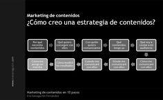 Pasos para la creación de contenidos