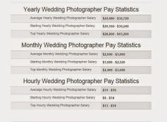1. Wedding Photographer. The wedding has become a sacred moment and very unfortunately if pass away, my intention is not to be missed without a documentation such as photography. Profession of a wedding photographer is promising when viewed from payments obtained from a wedding project. Before discussing further than how much does a wedding photographer cost kta should first understand the intricacies of information from a wedding photographer. 2