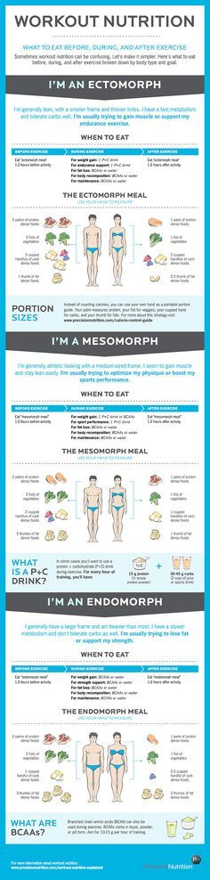 Everything You Need to Know About Workout Nutrition (Infographic) | http://papasteves.com/blogs/news
