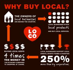 shop local this holiday season and give back to your community!