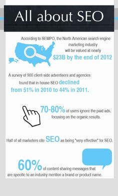 The valuable role of SEO in online marketing is undeniable. #onlinemarketing #seo