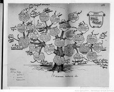 Émile Zola. Œuvres. Manuscrits et dossiers préparatoires. Les Rougon-Macquart. Le Docteur Pascal. Dossier préparatoire.