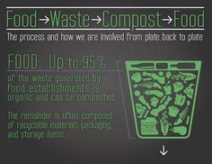Food - Waste - Compost - Food.  Si quieres conocer más información sobre el desperdicio de alimentos visita nuestra web: www.movimientorap.com