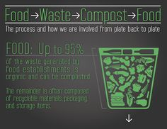 Organic Waste Converter http://www.vennarorganic.com/aboutus.html