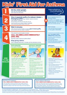 First Aid For Asthma Chart Kids