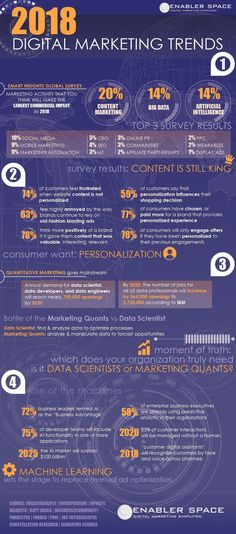 2018 Digital Marketing Trends and Statistics #digitalmarketing #strategy #2018 #socialmediamarketing #mbacareers