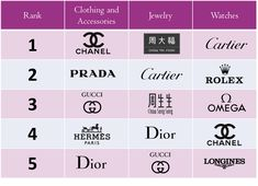 Agility survey: Chanel, Chow Tai Fook and Cartier are among the top fashion and hard luxury brands to purchase in 2017 for Chinese HNWIs.