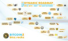 Digital Coin, Community Channel, Crypto Mining, Like Facebook, Blockchain Technology, Bitcoin Mining, Cryptocurrency, Join, Social Media