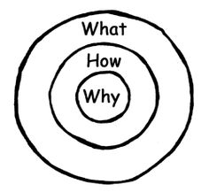 The Why - Simon Sinek Simon Sinek, Storytelling, Company Logo, Writing, Logos, Business, Entrepreneurship, Logo, Store
