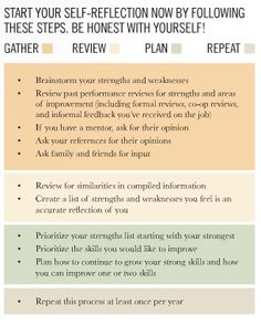 strengths and weaknesses for an interview