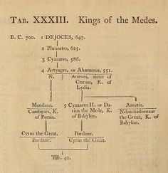 Kings of the Medes, by William Betham (1749-1839), from Genealogical tables of the sovereigns of the world (1795).