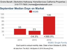 The Malibu, CA 90265 Single Family Real Estate market is sending mixed signals. Let's look at the Median Days on Market statistics:  This is a massive chan