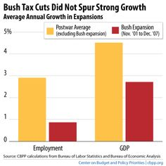 They say that the definition of insanity is doing the same thing over and over and expecting different results. So why should we expect extending the Bush tax cuts for millionaires and billionaires to produce huge job growth, when it didn't do that at all in the first place?    http://www.offthechartsblog.org/top-5-charts-on-the-bush-tax-cuts/