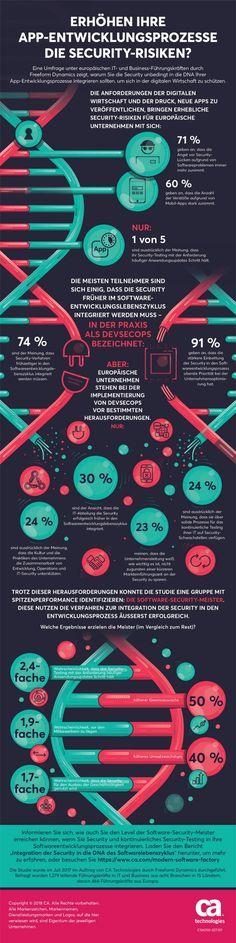 6 von 10 Unternehmen sehen Sicherheitslücken bei App-Entwicklung als wachsende Gefahr | Kroker's Look @ IT Mobile App, Infographics, Communication, Apps, Messages, Technology, Information Privacy, Info Graphics, Safety