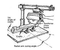 236 Best Radial-Arm Saw tips,jigs and maintenance images