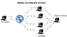 Ddoscube provides the Best DDOS protection.Our all IPs can sustain any type of ddos attack either it is of layer-3,layer-4 or layer-7.For more details visit once at http://ddoscube.com.