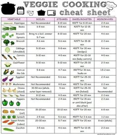 Veggie Cooking Cheat-Sheet [infographic] Infographic is one of the best Infographics created in the category. Check out Veggie Cooking Cheat-Sheet [infographic] now! Kitchen Cheat Sheets, Do It Yourself Food, Cooking Photos, Cooking Recipes, Healthy Recipes, Cooking Hacks, Cooking Turkey, Beginner Cooking, Cooking Food