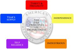 The Five Principles of Preparedness    The Core Guiding Document of The APN.  Preparedness is a Lifestyle, living and striving for Thrift, Frugality, Independence, Industriousness and Self Reliance.