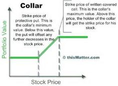Suche Option strategies collar. Ansichten 73451.