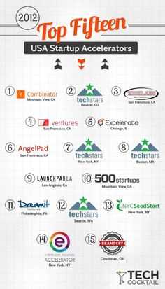 The Top 15 Startup Accelerators of 2012. Y Combinator and TechStars Boulder top the list.