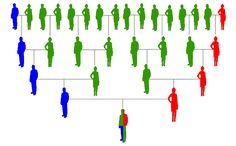 The value of the tests #genealogy #dna