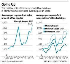 Small and midsize firms eye New York's office-condo market http://on.wsj.com/1iqUGD4