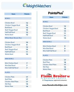 ... Weight Watchers Calculator; Use this simple weight watchers points