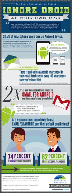 More people are reading emails on their mobile devices, making it increasingly important to make emails android and iPhone friendly.
