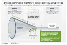 Jak działa system Marketing Automation