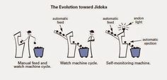 Jidoka in the Lean Lexicon © Knowledge Management, Change Management, Project Management, Reading For Beginners, Blogging For Beginners, Process Capability, Lean Enterprise, Amélioration Continue, Toyota