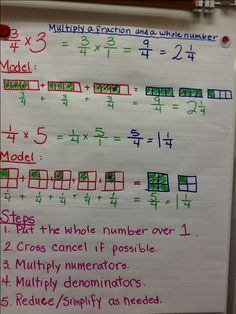Multiply a fraction by a whole number anchor chart (picture only)