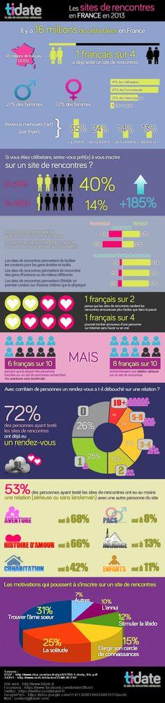 Les sites de rencontres en France en 2013