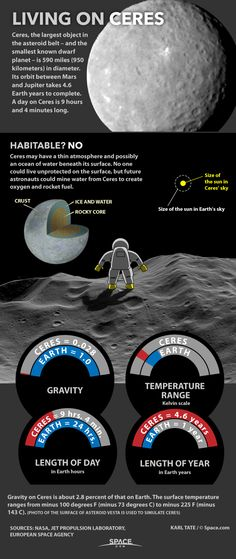 Ceres, orbiting between Mars and Jupiter, has almost no gravity, warmth or atmosphere. Living On Dwarf Planet Ceres in the Asteroid Belt (Infographic) by Karl Tate, SPACE.com Infographics Artist