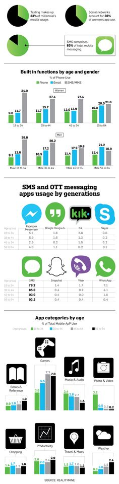 Infographic: How Mobile Use Varies Across Generations | Adweek