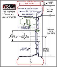 Calculate Tire Diameter And Clearance Custom Rims Wheel Tire
