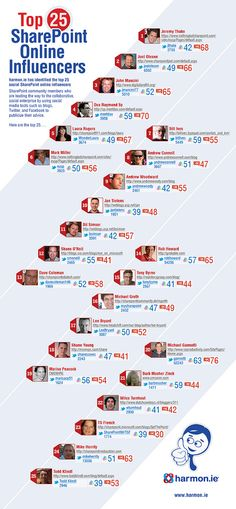 The Top 25 Sharepoint Influencers  #AgilePoint #SharePoint #BPM