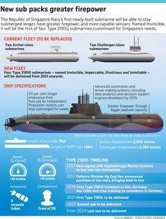 Singapore navy launches first of its four new submarines, Singapore News & Top Stories - The Straits Times