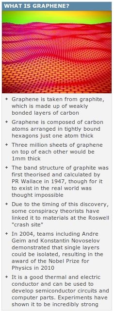 What is #Graphene? ⇆  3000 !