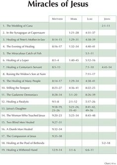 Charting the New Testament - Miracles of Jesus - link takes you to the full list… Bible Study Notebook, Scripture Study, The Words, Beautiful Words, Bible Knowledge, Life Quotes Love, Bible Stories, Bible Lessons, Kirchen