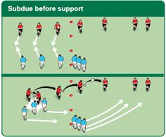 Defensive tips for your rugby sevens team Rugby Drills, Rugby Poster, Rugby Training, Rugby Sevens, All Blacks, Coaching, Projects To Try, Positivity, Football