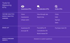 How Identify Right Kpis Online Video Table 2