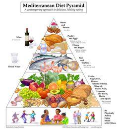mediterranean_diet_pyramid