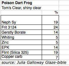 ^6- Poison Dart Frog