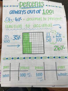 Math anchor charts, percents anchor charts, fraction to percent, decimal to percent, anchor charts