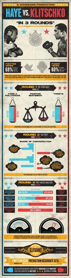 Combat sport infographic   Infographics   Pinterest
