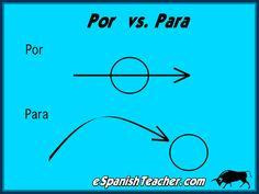 POR vs. PARA. Also when you click on link, ser v. Estar, past tense imperfect preterite