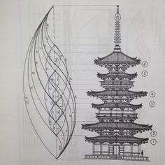 Architektur Golden Ratio Found in Temple Architecture Phi ratio found in the design Yakushiji Temple pagoda. The post Golden Ratio Found in Temple Architecture appeared first on Architektur. Sacred Architecture, Japanese Architecture, Geometry Architecture, Architecture Design, Geometry Art, Sacred Geometry, Geometric Designs, Geometric Shapes, Math Art