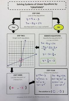 Solving Systems of Equations by GRAPHING method graphic organizer for math interactive notebook in Algebra Algebra Worksheets, Maths Algebra, Algebra Activities, Math Multiplication, Math 8, Math College, Systems Of Equations, Solving Equations, 8th Grade Math
